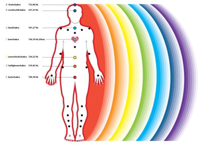 colori nella meditazione